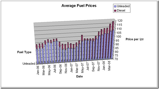 fuel-prices-apr-08
