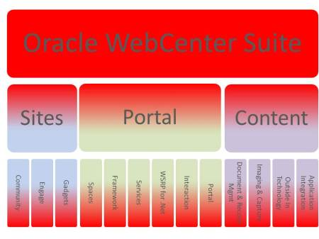WebCentre Suite Makup