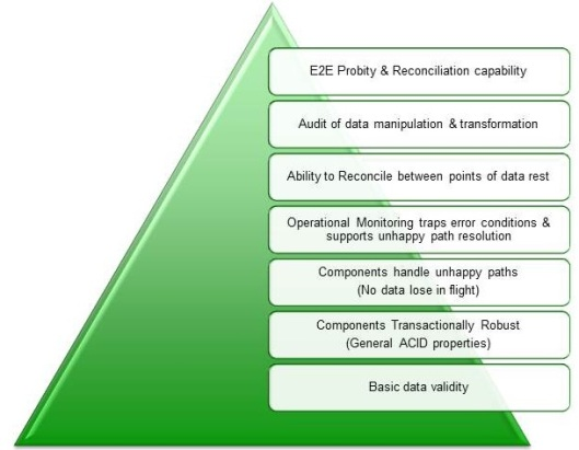 hierarchy of Data Assurance