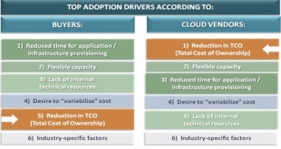everest-group-cloud-chart