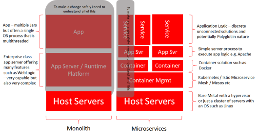 microservices arent easy