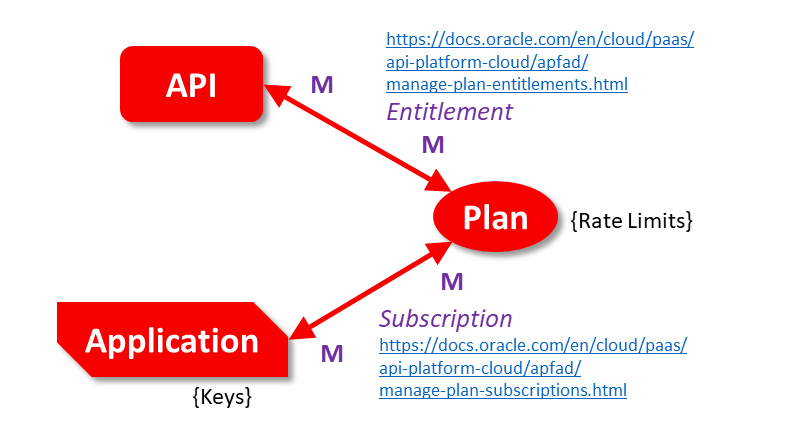API-Plan - Entitlement