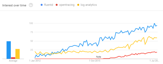 search-trend-fluentd